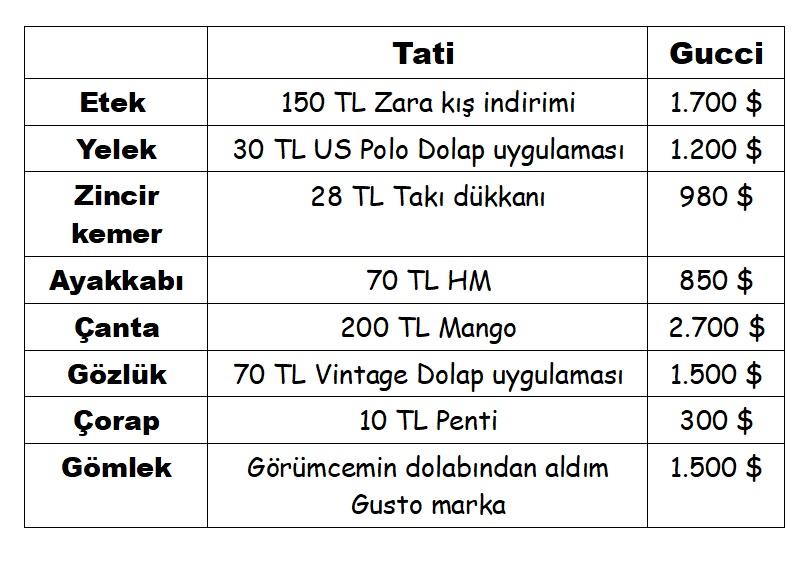 Gucci fiyatları